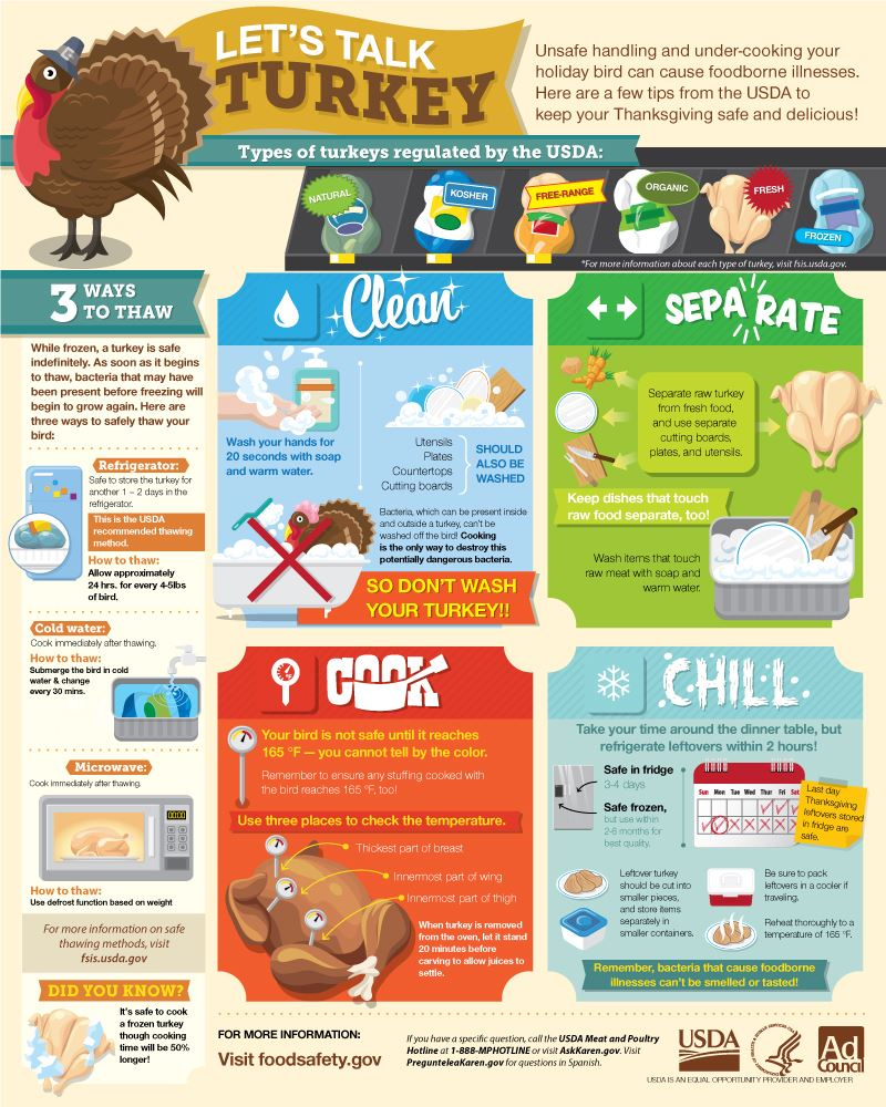 usda-thanksgiving-infographic