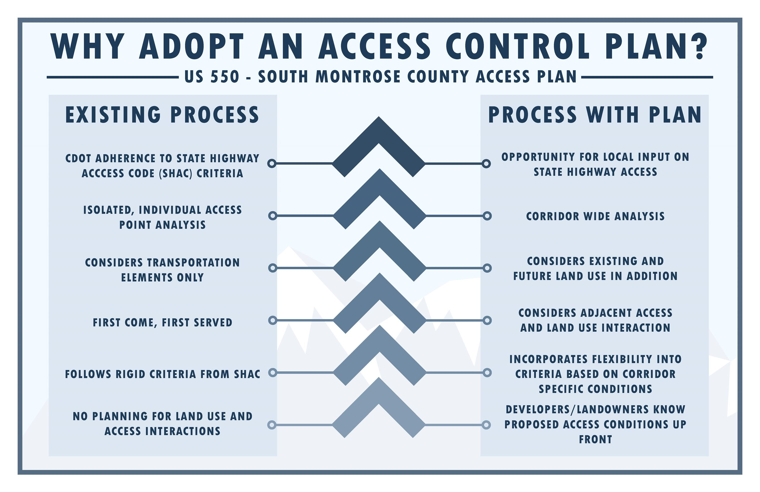 12- Why adopt an access control plan_22X34